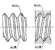 付図1202a おねじ(左図)及びめねじ(右図)