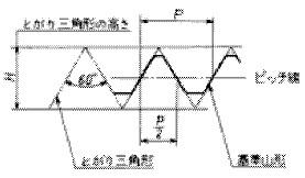 付図1204 基準山形の説明図