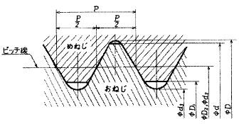 付図1206(ピッチの説明図)