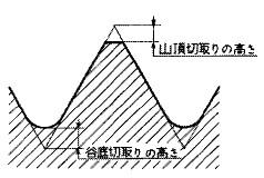 付図1229 山頂切取りの高さ