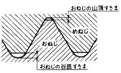 付図1236 (おねじの)山頂すきま