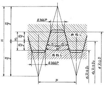 メートル台形ねじの基準山形